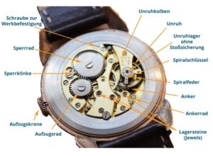 Uhrwerk Bestandteile