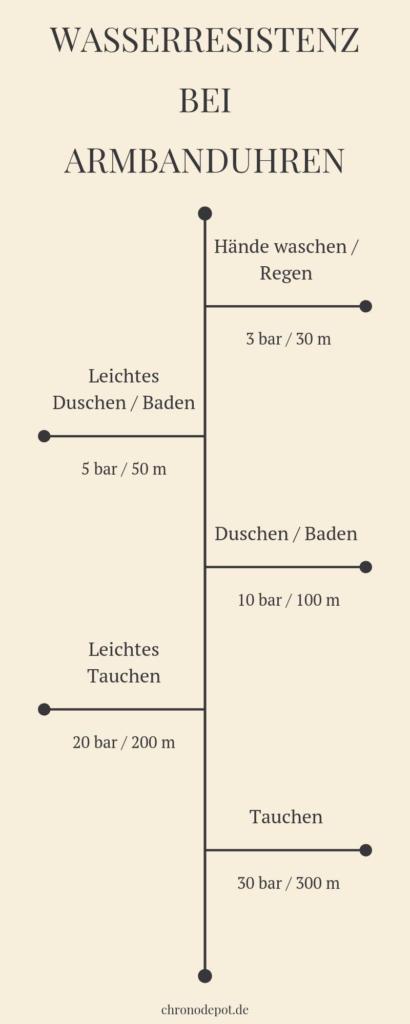 Infografik: Uhren Wasserdichtigkeit